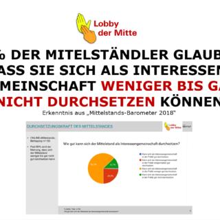 mittelstand-deprimiert-ueber-eigene-lobby-schwaeche