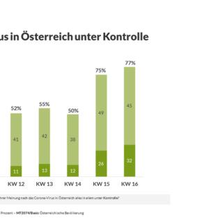 oesterreich-hat-corona-unter-kontrolle