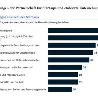you-cant-buy-love-studie-ueber-koop-von-startups-und-konzernen