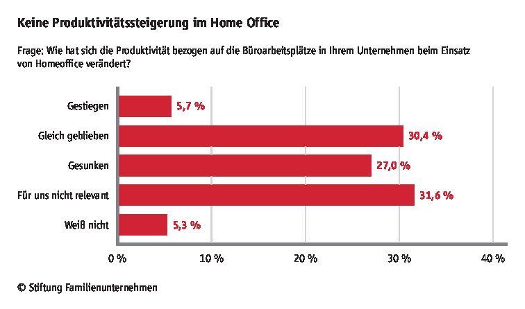 keine-produktivitaetssteigerung-im-homeoffice